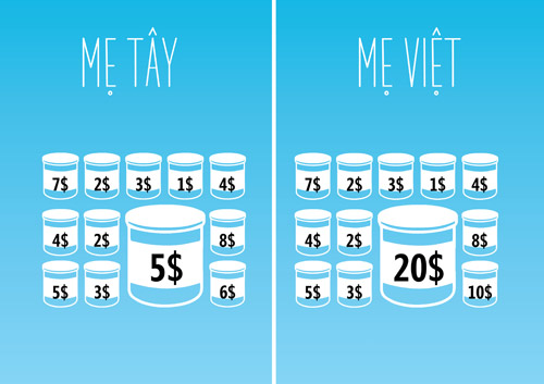 """Thay vì quan niệm """"Sữa càng đắt chất lượng càng tốt"""" như mẹ Việt, mẹ Tây lại so sánh những tiêu chuẩn căn bản như công thức sữa, thành phần dinh dưỡng… và chọn giá cạnh tranh nhất."""